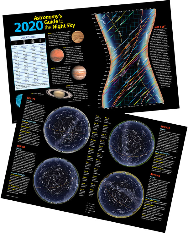 Your Guide to the Night Sky 2020 Poster