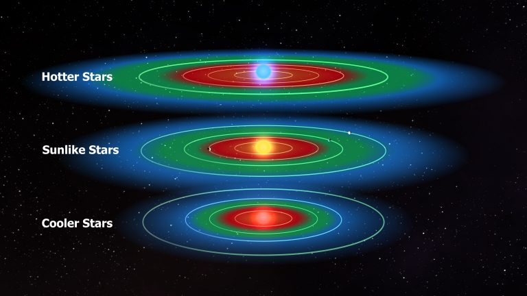 Three diagrams showing the location of the habitable zones by sunlike stars, hotter stars, and cooler stars