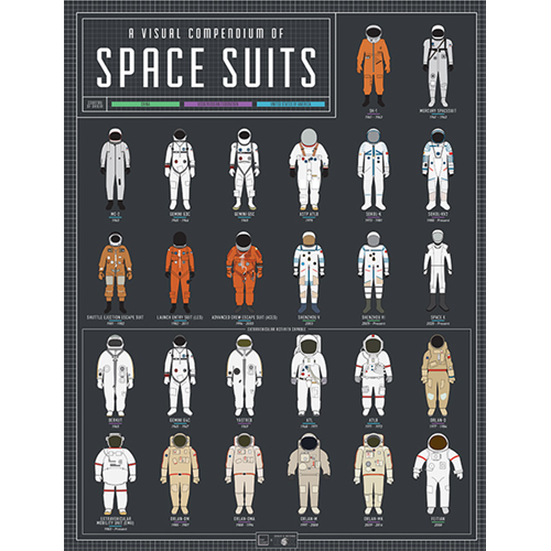 A poster showing illustrated space suits